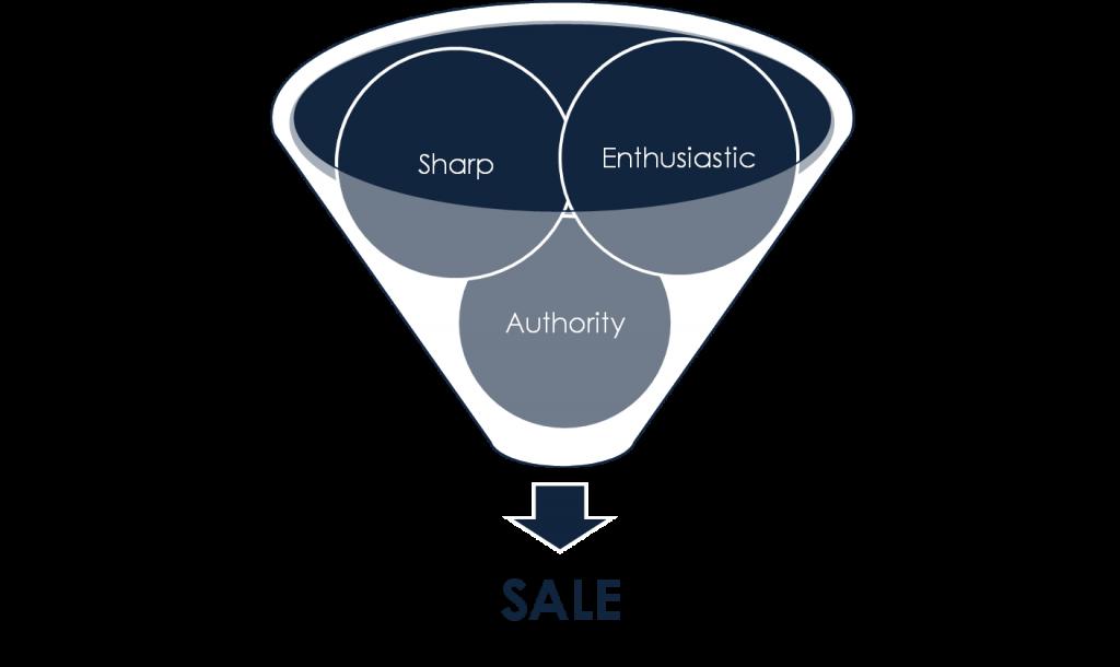 3 zasady sprzedaży